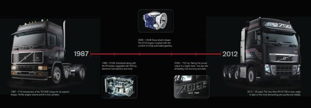 El primer Volvo con motor en línea de 16 litros, F16, rendía 470 CV 25 años atrás.