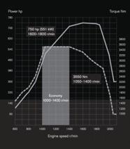Diagrama de rendimiento del motor del Volvo FH16 750.