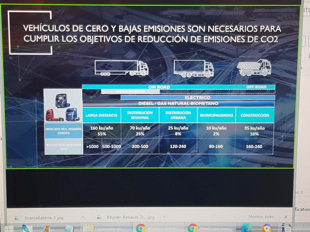 Autonomía necesaria en kms según el uso de un camión.