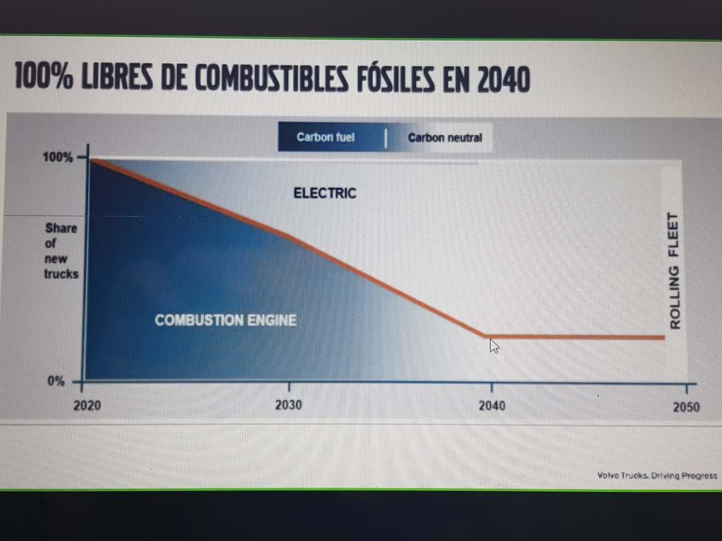 Según el cuadro se espera que a partir de 2040 el motor diésel tenga un papel minoritario en el transporte de mercancías.