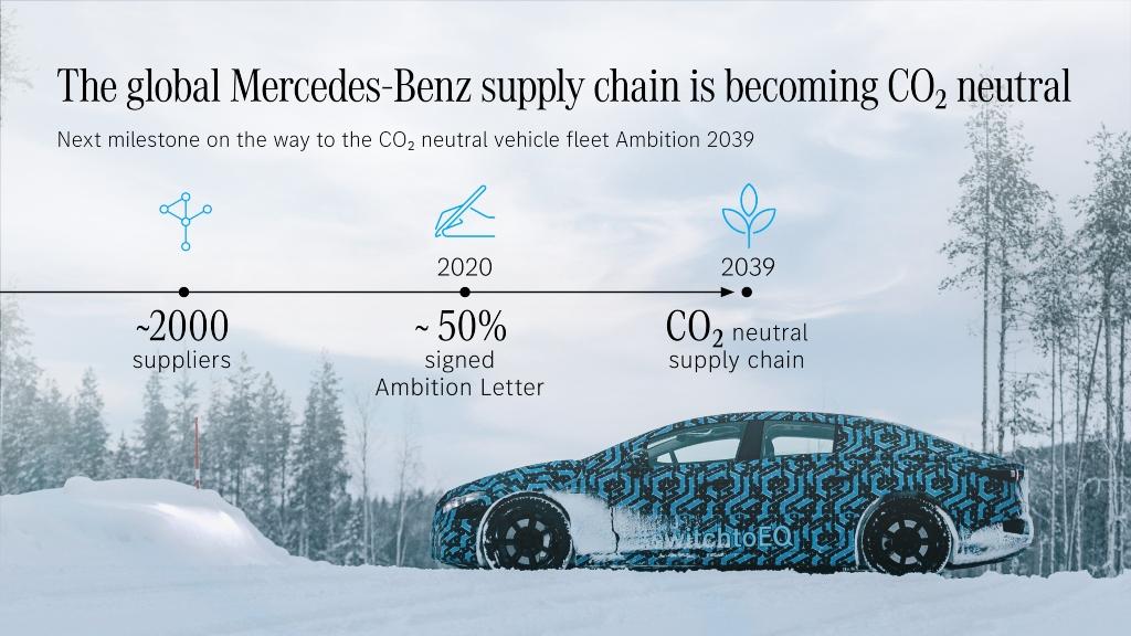 Mercedes-Benz avanza hacia unas emisiones neutras