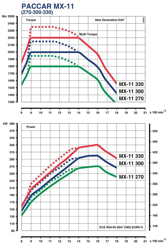 Diagramas de potencias y par motor del motor PACCAR MX 11.